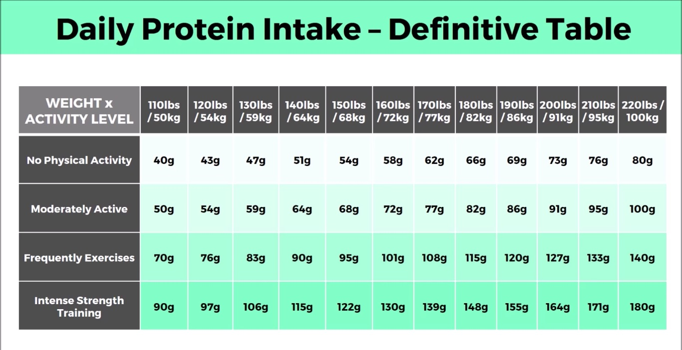 How Much Protein Do I Need? [VEGAN]